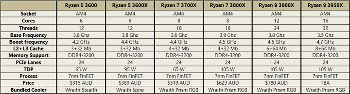 AMD Ryzen 7 3700X and Ryzen 9 3900X - Overclockers Australia