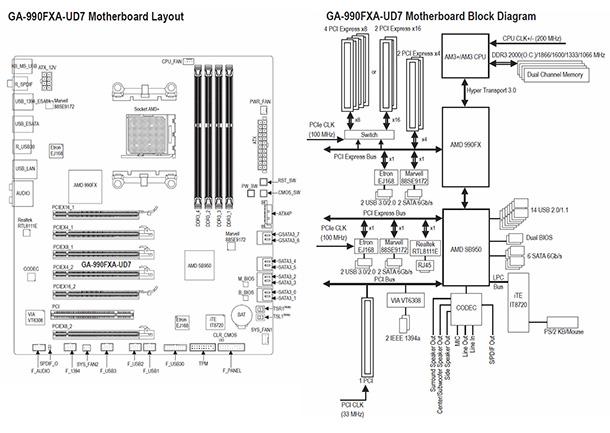 gigabyte 990fxa-ud7 motherboard